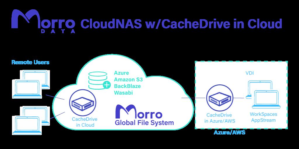 Morro Data CacheDrive in Cloud