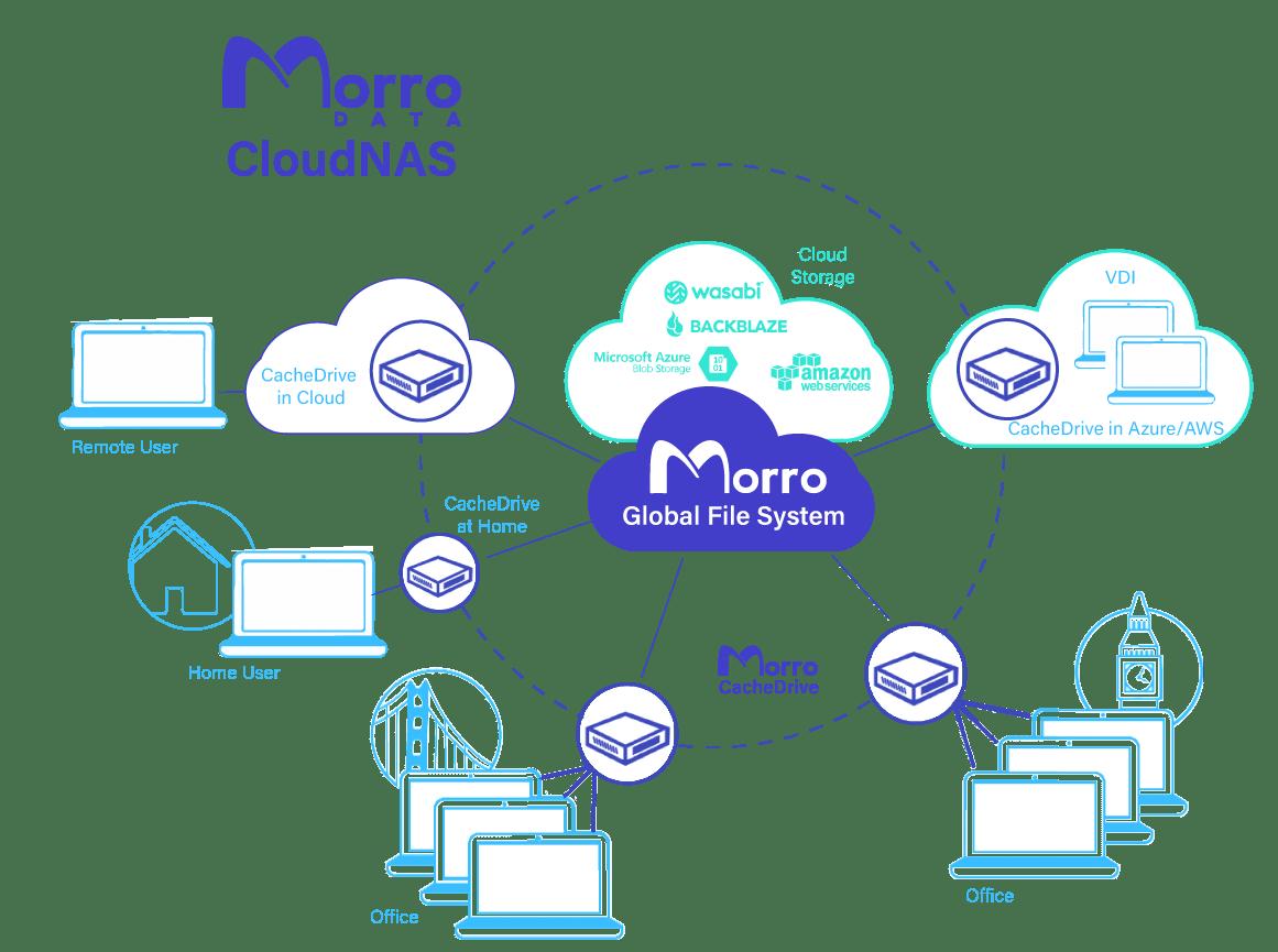 MorroDataGlobalFileService