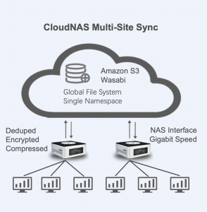 File Services include file system and secured cloud back up under AWS partners network and provide by Morro Data Cloud NAS