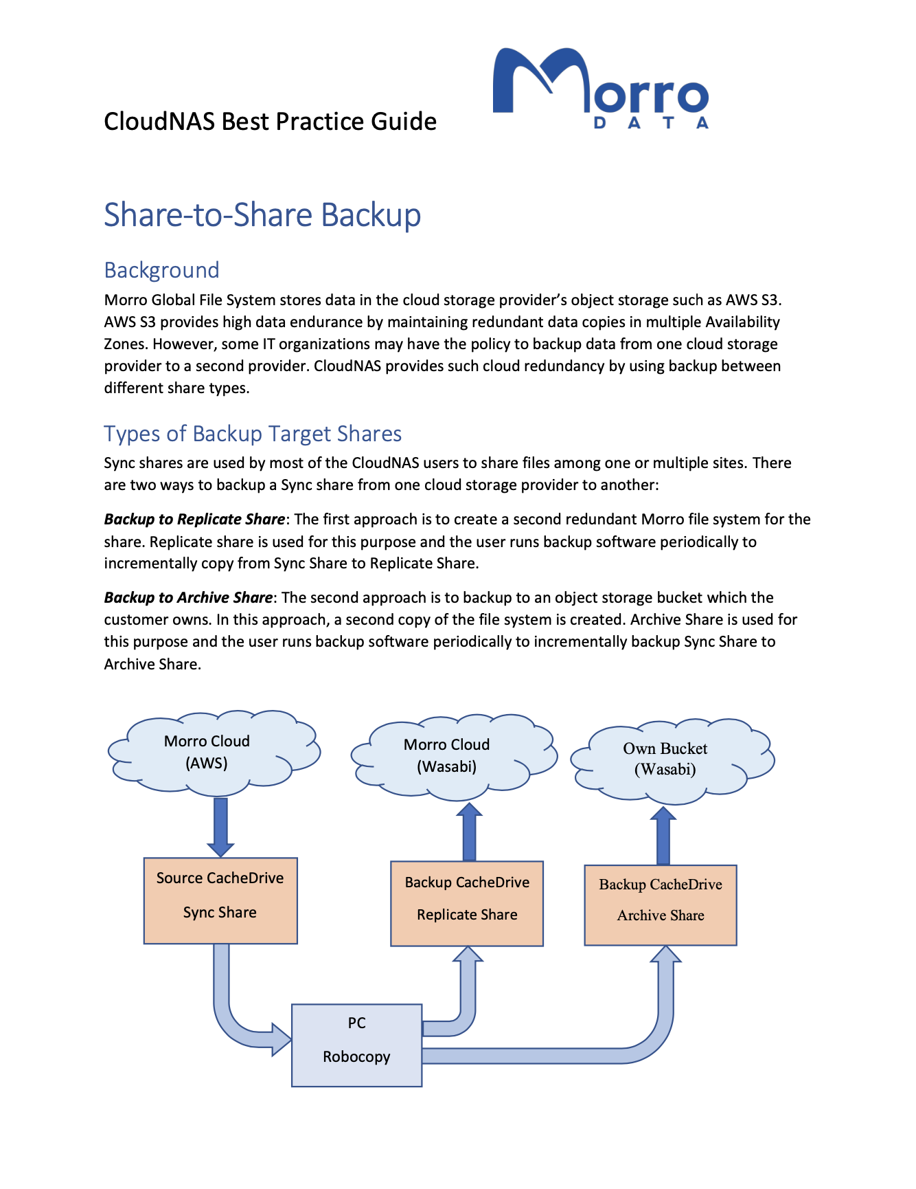 A Best Practice Guide: Share to Share Cloud Backups in Morro Data File Services