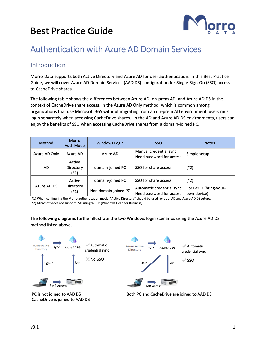 A best practice guide: Azure AD Domain Services (AADDS)