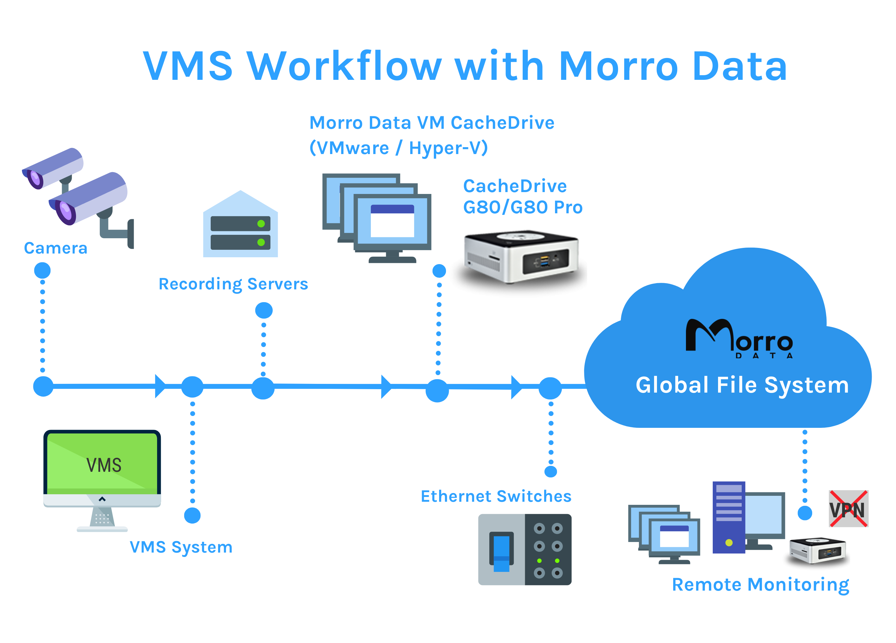 Video Surveillance Storage - Morro Data