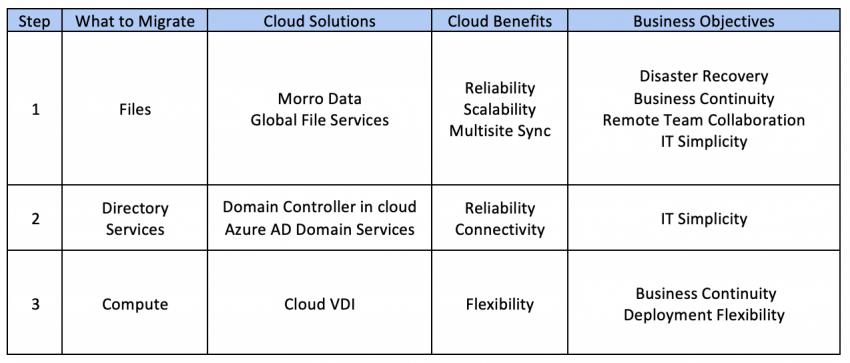 Cloud Migration for SMB