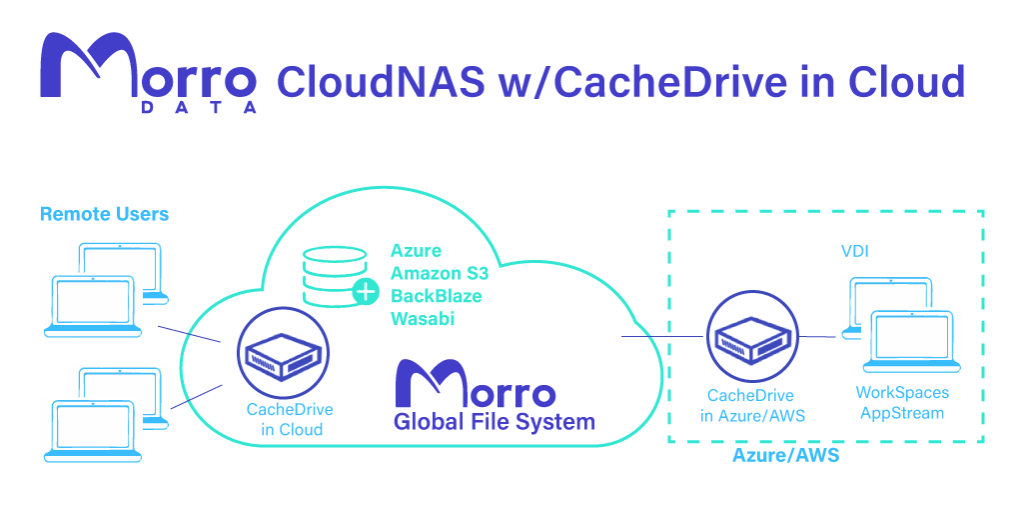 Morro Data CacheDrive in Cloud