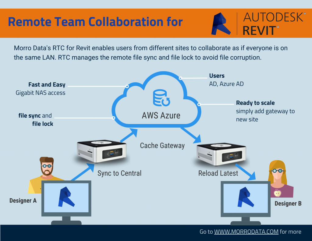Revit remote team works